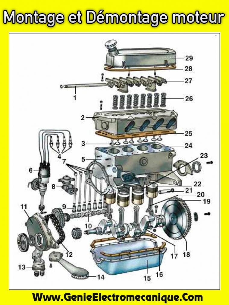 Montage et Démontage moteur