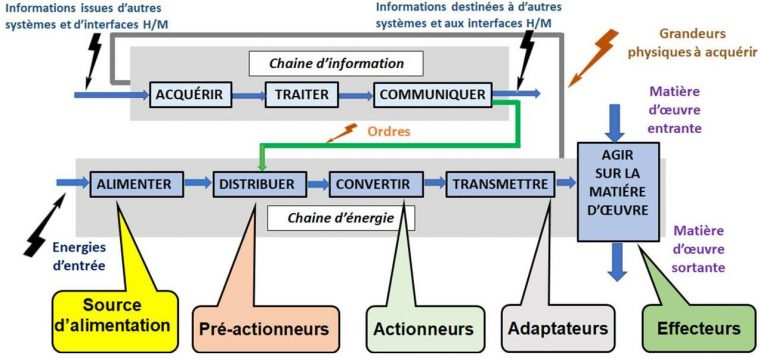 Chaîne d'énergie & chaîne d'information (Chaîne Fonctionnelle)